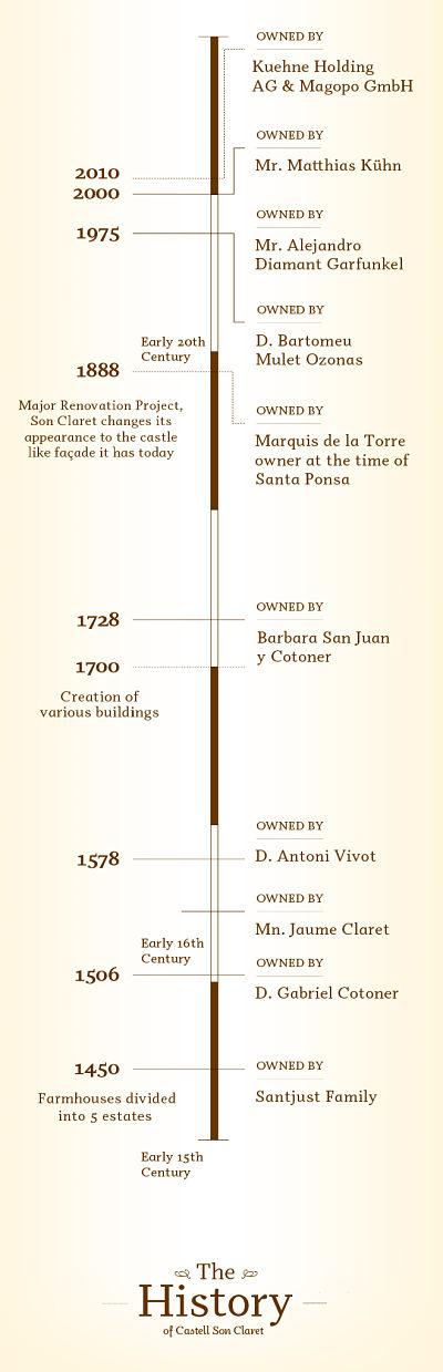 Línea temporal de Castell son Claret desde 1450 a 2013, un hotel con historia en Mallorca.